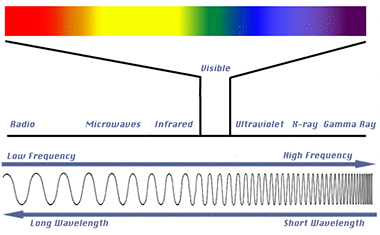 Infrared rays - properties and applications