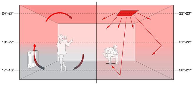 Принципна схема на действие на конвенционално и инфрачервено отопление