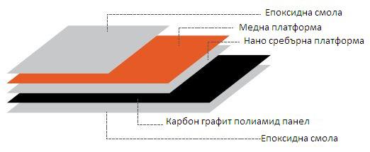 Строеж на инфрачервен панел от Redsun